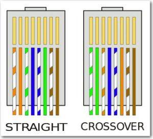 2 struktur kabel UTP