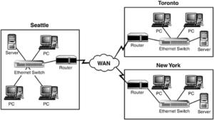 gambar 3 jaringan wan